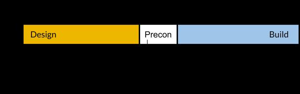 Preconstruction (2)